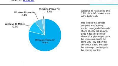 仅2.3%的WP用户购买了Lumia950 XL等新手机