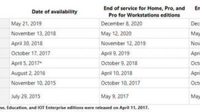 MICROSOFT推送Win10 v1803版死亡通知 11月12日停止更新
