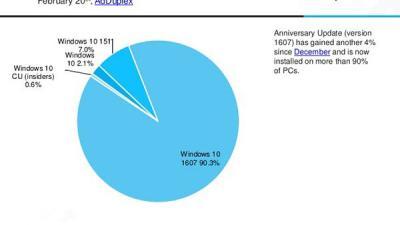 AdDuplex:Win10一周年更新/Surface Pro 4人气最旺