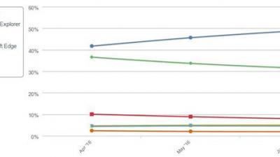 Edge浏览器份额持续增长:Win10用户日渐认可