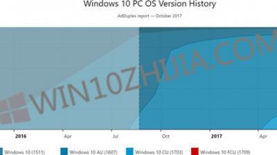 Windows 10 Fall Creators Update已安装在5%的PC上