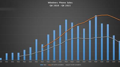 微软Lumia手机销量下滑回到三年前