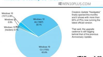 """现在""""创作者更新""""占所有Win10设备的65%以上"""