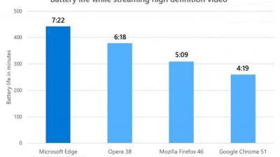 微软称Win10 Edge浏览器播放视频最省电